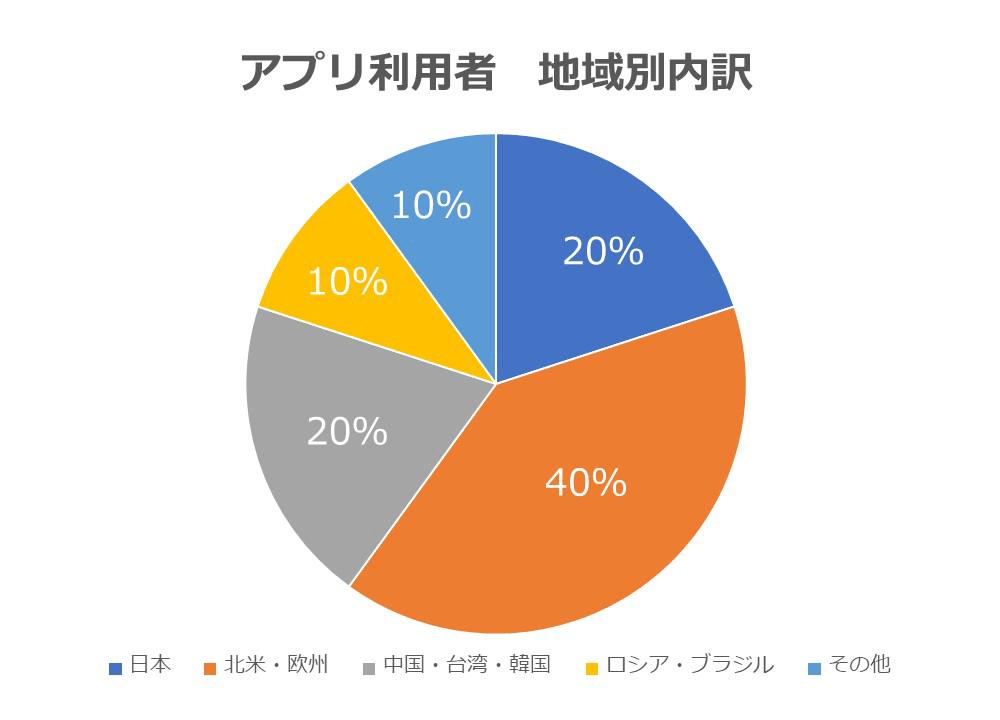 大ヒットアプリ『みどりのほし』『みどりのほしぼし』の利用者、地域別内訳