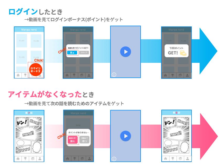 マンガアプリで動画リワード広告を掲載する方法