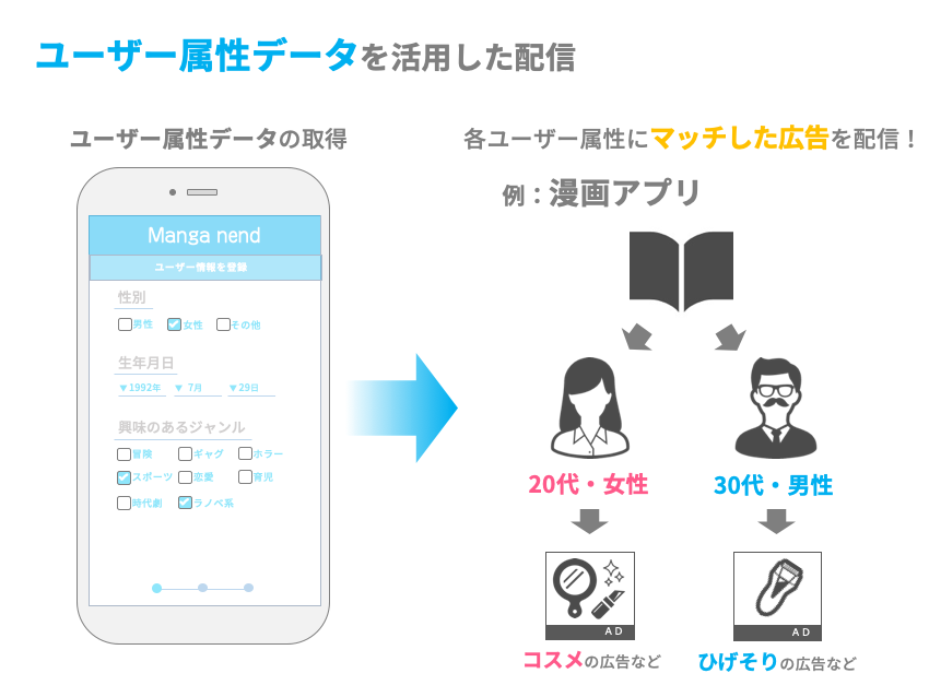 ユーザー属性データを活用した配信